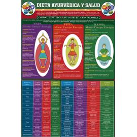 FICHA DE LA DIETA AYURVEDICA Y SALUD (29,5 x 21 cm) REF 4751