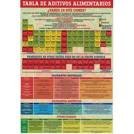 FICHA DE LA TABLA DE ADITIVOS ALIMENTARIOS (29,5 x 21 cm) REF 4755